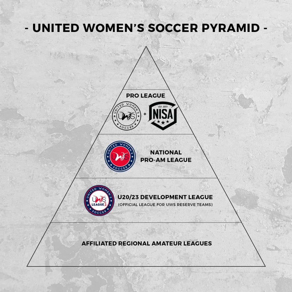 United Women's Soccer UWS national pro-am league NISA National Independent Soccer Association Professional Women's Soccer League